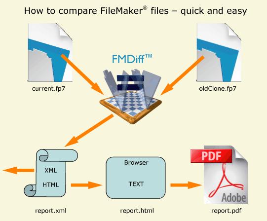 FMDiff Portable full screenshot